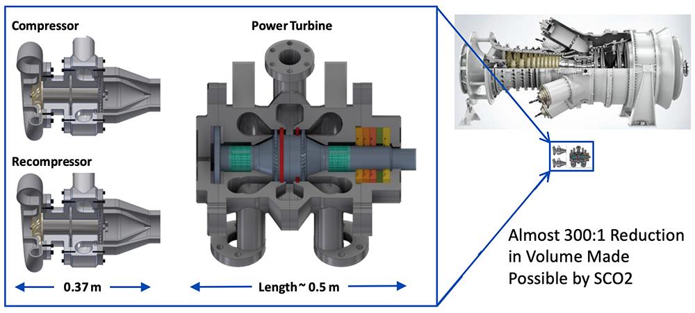 Size Reduction Turbomachinery