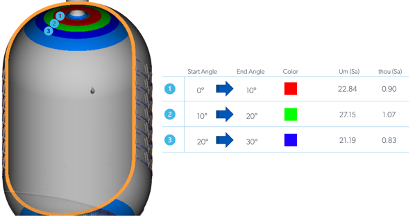 surface finish zones 123 measured