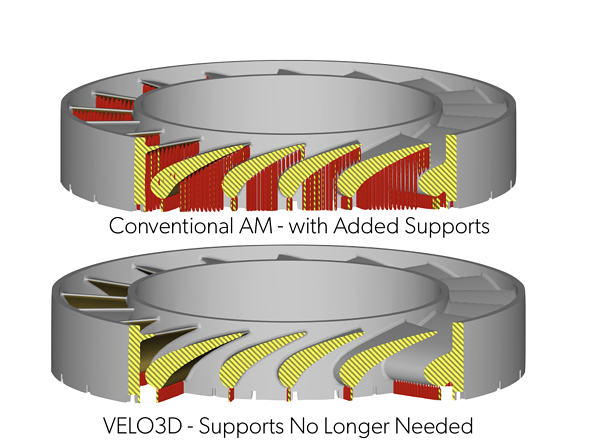 with and without supports